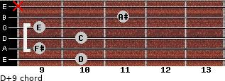 D+9 for guitar on frets 10, 9, 10, 9, 11, x
