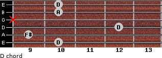D for guitar on frets 10, 9, 12, x, 10, 10