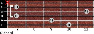 D for guitar on frets 10, 9, 7, 11, 7, x