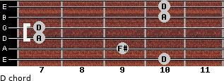 D for guitar on frets 10, 9, 7, 7, 10, 10
