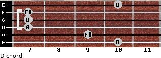 D for guitar on frets 10, 9, 7, 7, 7, 10