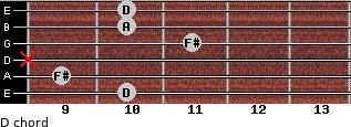 D for guitar on frets 10, 9, x, 11, 10, 10