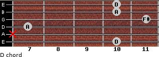 D for guitar on frets 10, x, 7, 11, 10, 10