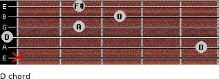 D for guitar on frets x, 5, 0, 2, 3, 2