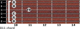 D11 for guitar on frets 10, 10, 10, 11, 10, 10