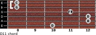 D11 for guitar on frets 10, 12, 12, 11, 8, 8