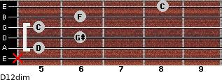 D1/2dim for guitar on frets x, 5, 6, 5, 6, 8