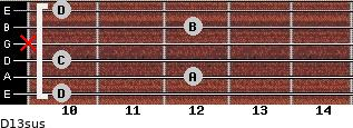 D13sus for guitar on frets 10, 12, 10, x, 12, 10