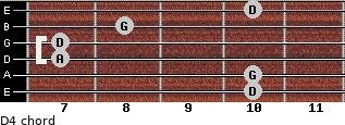 D4 for guitar on frets 10, 10, 7, 7, 8, 10