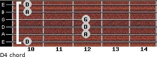 D4 for guitar on frets 10, 12, 12, 12, 10, 10