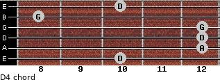 D4 for guitar on frets 10, 12, 12, 12, 8, 10