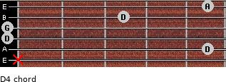 D4 for guitar on frets x, 5, 0, 0, 3, 5