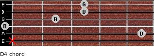 D4 for guitar on frets x, 5, 0, 2, 3, 3