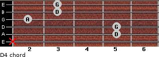 D4 for guitar on frets x, 5, 5, 2, 3, 3