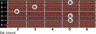 D4 for guitar on frets x, 5, 5, 2, 3, 5