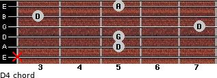 D4 for guitar on frets x, 5, 5, 7, 3, 5