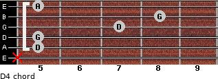 D4 for guitar on frets x, 5, 5, 7, 8, 5