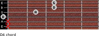D4 for guitar on frets x, x, 0, 2, 3, 3