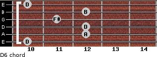 D6 for guitar on frets 10, 12, 12, 11, 12, 10