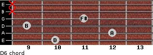 D6 for guitar on frets 10, 12, 9, 11, x, x