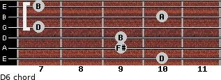 D6 for guitar on frets 10, 9, 9, 7, 10, 7
