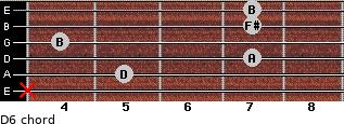 D6 for guitar on frets x, 5, 7, 4, 7, 7