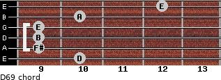 D6/9 for guitar on frets 10, 9, 9, 9, 10, 12