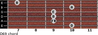 D6/9 for guitar on frets 10, 9, 9, 9, 10, 7