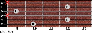 D6/9sus for guitar on frets 10, 12, x, 9, 12, x