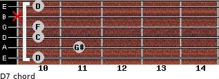 Dº7 for guitar on frets 10, 11, 10, 10, x, 10