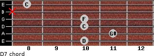 Dº7 for guitar on frets 10, 11, 10, 10, x, 8