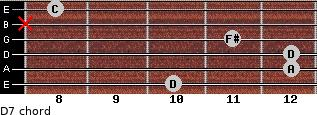 D7 for guitar on frets 10, 12, 12, 11, x, 8