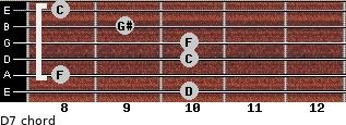 Dº7 for guitar on frets 10, 8, 10, 10, 9, 8