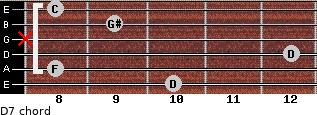 Dº7 for guitar on frets 10, 8, 12, x, 9, 8