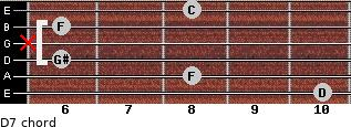 Dº7 for guitar on frets 10, 8, 6, x, 6, 8