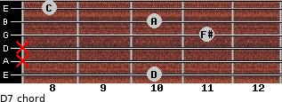 D7 for guitar on frets 10, x, x, 11, 10, 8