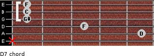 Dº7 for guitar on frets x, 5, 3, 1, 1, 1