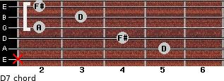 D7 for guitar on frets x, 5, 4, 2, 3, 2