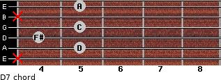 D7 for guitar on frets x, 5, 4, 5, x, 5