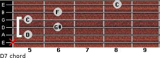 Dº7 for guitar on frets x, 5, 6, 5, 6, 8