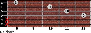 D7 for guitar on frets x, x, 12, 11, 10, 8