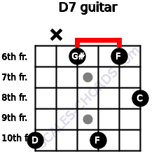 Dº7 for guitar on frets 10, x, 6, 10, 6, 8