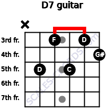 Dº7 for guitar on frets x, 5, 3, 5, 3, 4
