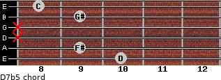D7b5 for guitar on frets 10, 9, x, x, 9, 8