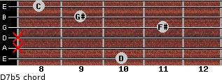 D7b5 for guitar on frets 10, x, x, 11, 9, 8