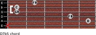 D7b5 for guitar on frets x, 5, 4, 1, 1, 2