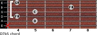 D7b5 for guitar on frets x, 5, 4, 5, 7, 4