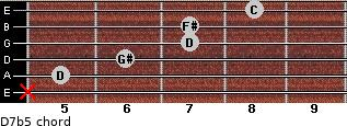 D7b5 for guitar on frets x, 5, 6, 7, 7, 8
