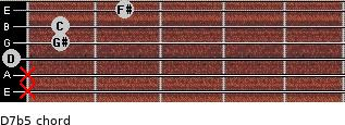 D7b5 for guitar on frets x, x, 0, 1, 1, 2