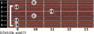 D7b5/Db add(7) guitar chord